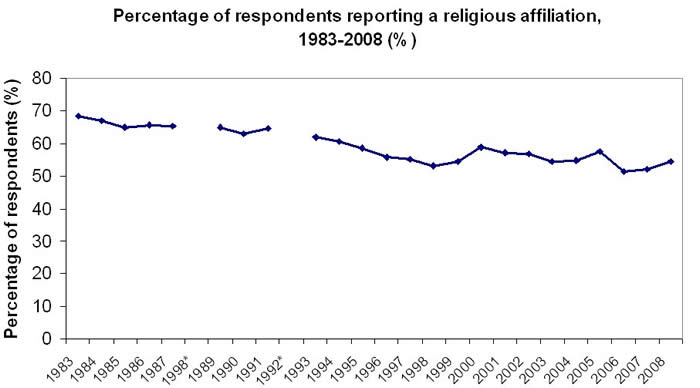And tables presenting religious affiliation and church attendance data