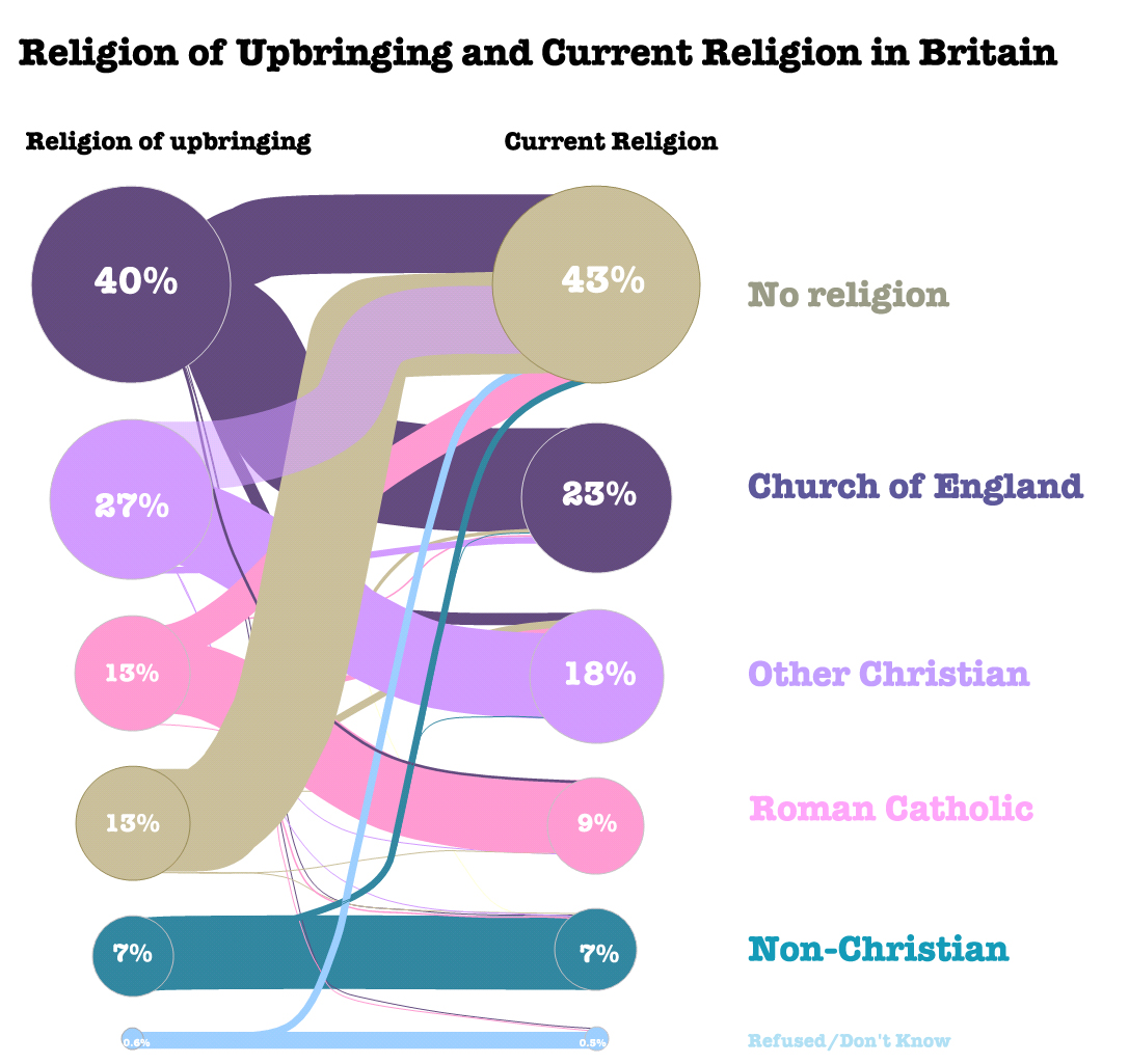 Religion wflow 2 british religion in numbersbritish religion in religion wflow 2 altavistaventures Images
