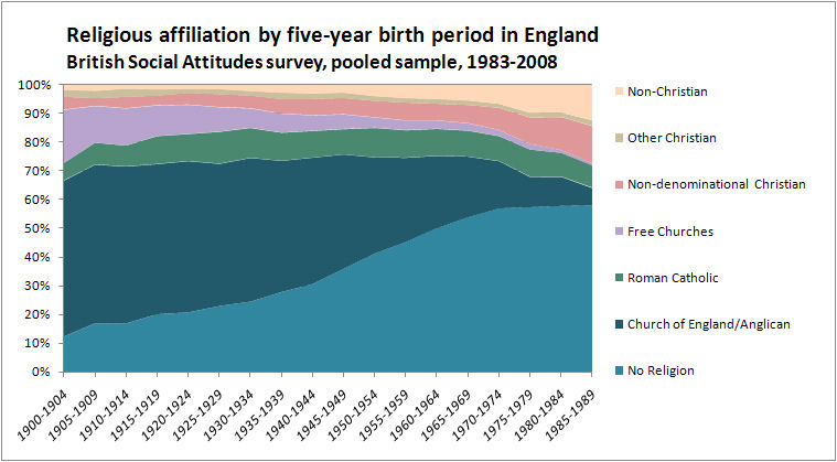 Religious Affiliation in England by Five-Year Birth Period