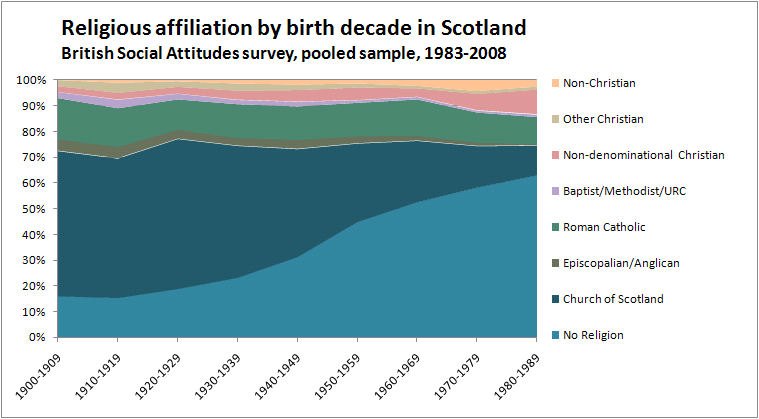 Religious Affiliation in Scotland by Birth Decade