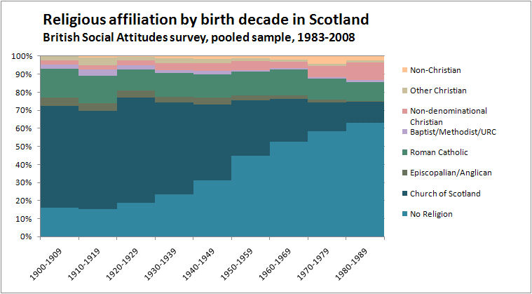 Religious Affiliation in Scotland - Bar Area Chart