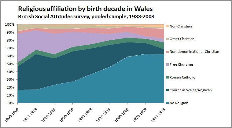Affiliation in Wales by Birth Decade
