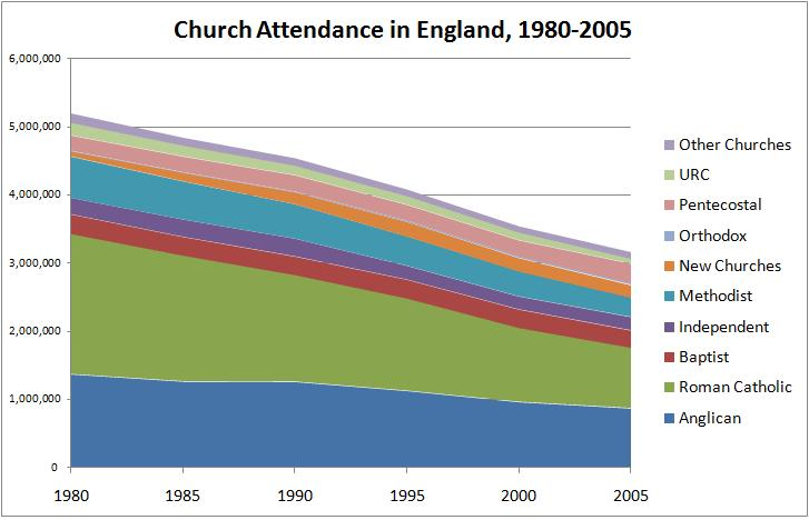 Church Attendance in England, 1980-2005, absolute numbers