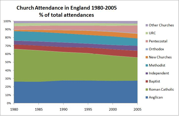 English church attendance by denomination as proportion of all attendances, 1980-2005