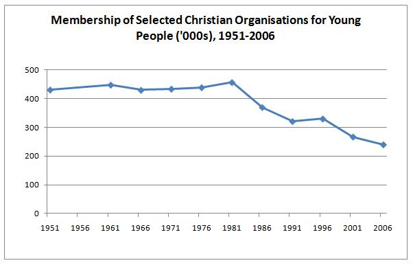 Membership of Christian Youth Organisations, 1951-2006