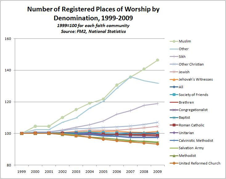 Registered Places of Worship by Faith Community, England and Wales, 1999-2009 (1999=100)