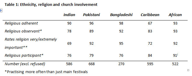 Religion and politics among ethnic minorities in britain british we then looked at the religious diversity of ethnic groups almost all the pakistani and bangladeshi respondents reported that they were muslim thecheapjerseys Choice Image