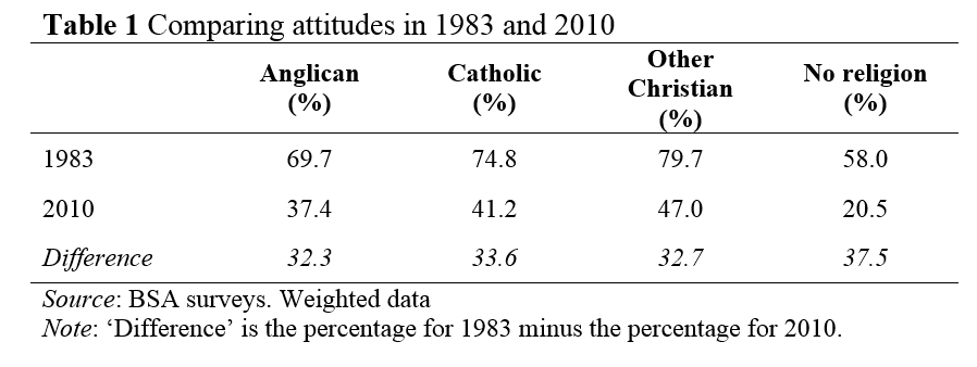 americans attitude towards gay marriage Americans' attitudes toward gays have become increasingly favorable since the early 1990s, and these changes have accelerated in recent years in 2010, for the first time, more people supported same-sex marriage than opposed it.
