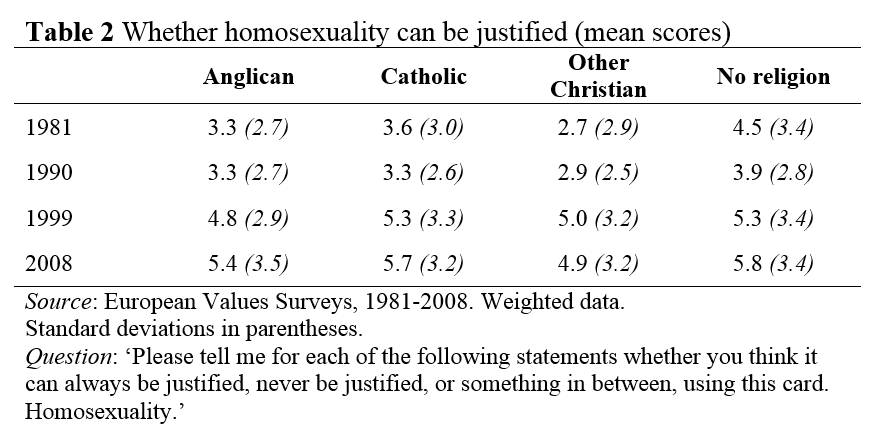 homosexuality and ridiculous religion essay example