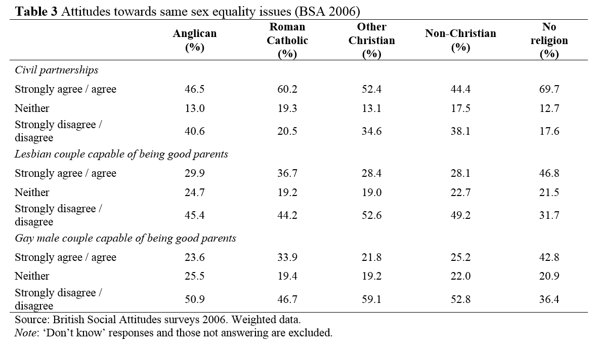 sexual attitudes essay