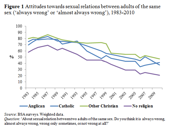 Attitudes towards relationships between adults of the same sex, 1983-2010