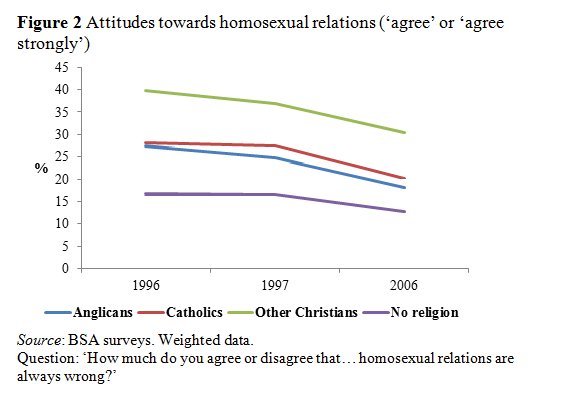 Attitudes towards homosexual relationships, 1996-2007