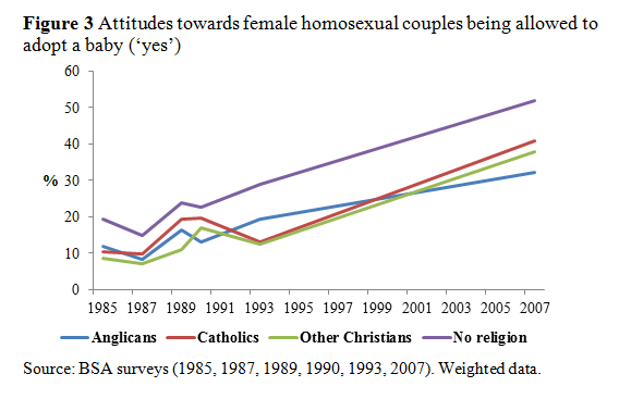 Attitudes towards female gay adoption, 1985-2007