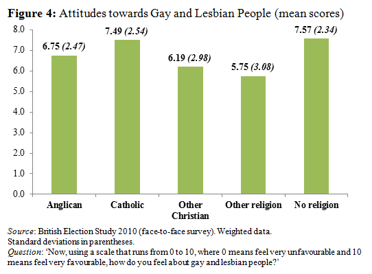 Attitudes towards Gay and Lesbian People, BES 2010