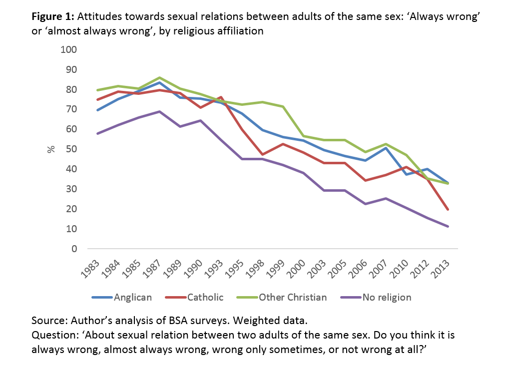 Marriage, Same-Sex Relationships and the Catholic Church