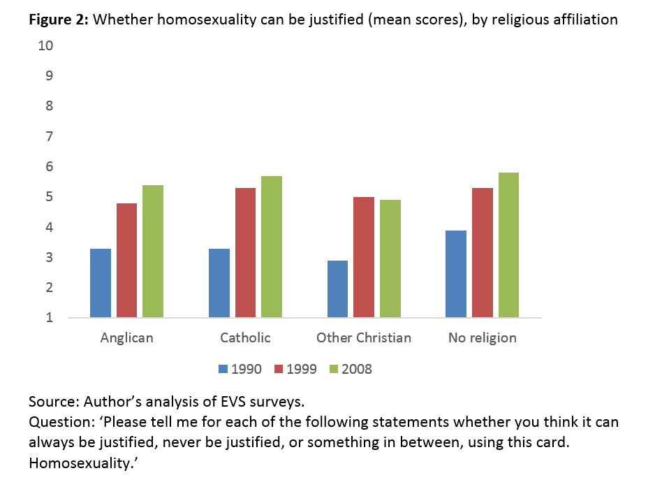 Decriminalization of homosexuality and christianity