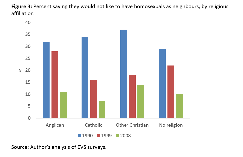 clements-figures-attitudes-to-homosexuality-01-2017-f3