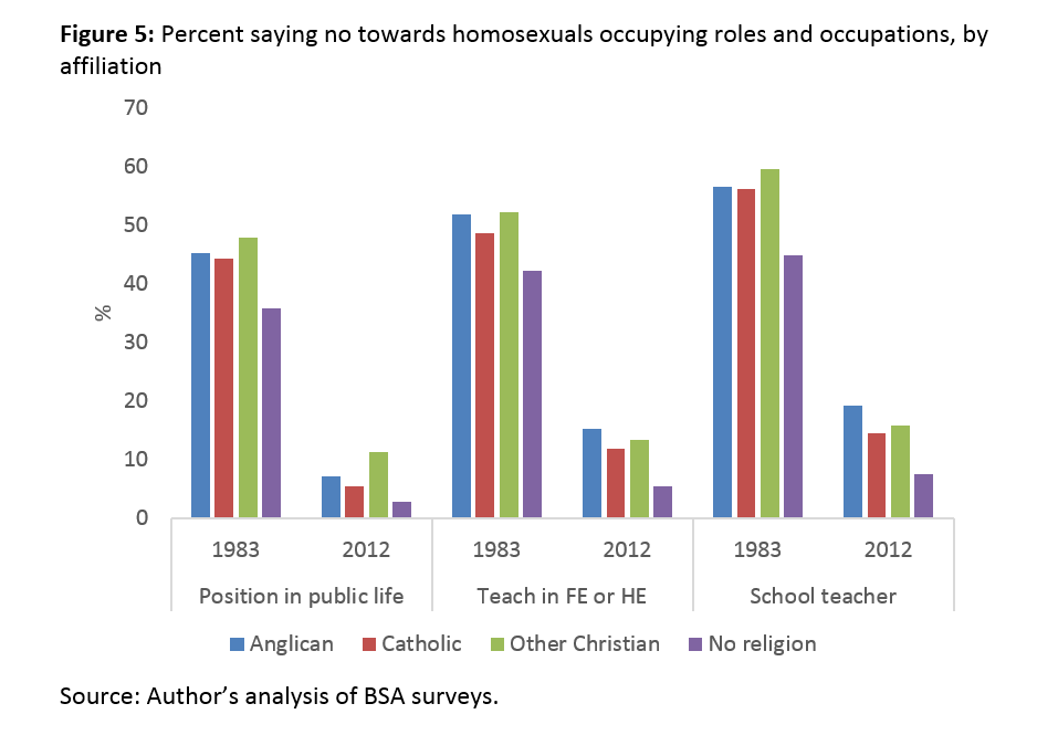 Irish attitudes towards homosexuality