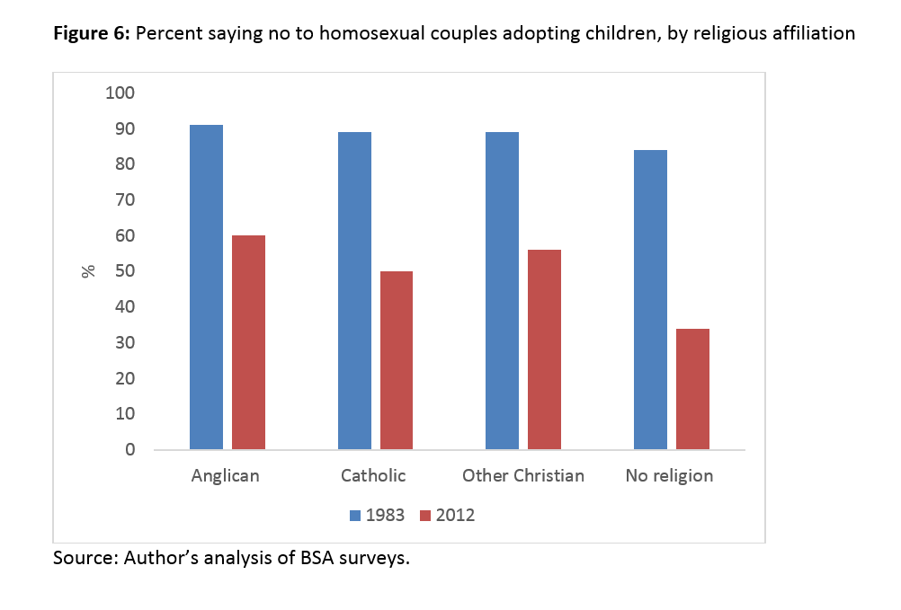 Should society accept homosexuality in christianity