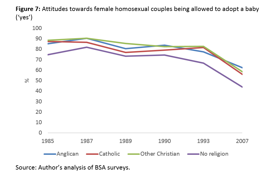 Green 1987 homosexuality in christianity