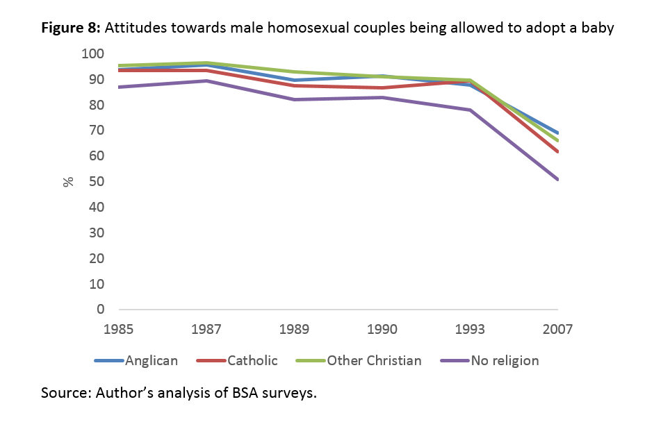 clements-figures-attitudes-to-homosexuality-01-2017-f8