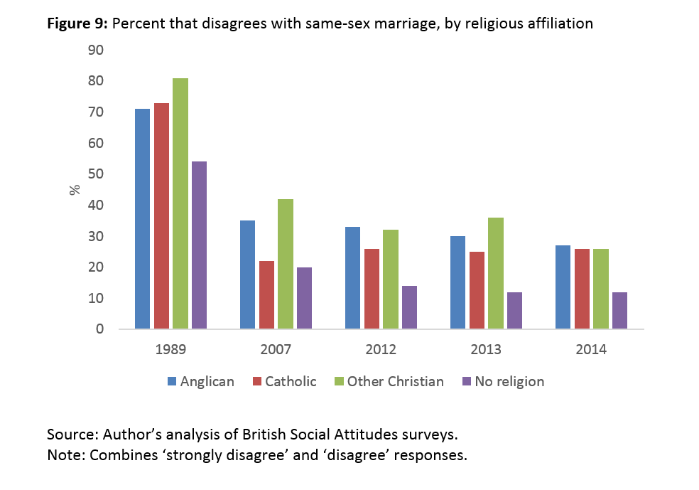 Different christian denominations views on homosexuality in christianity