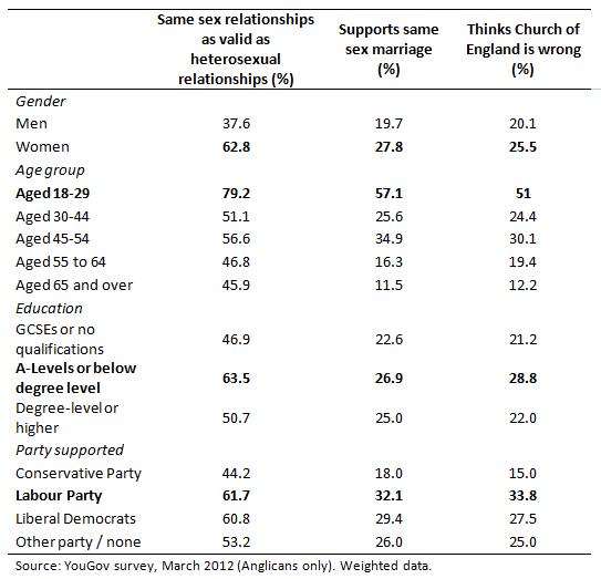 Episcopal theology on homosexuality statistics