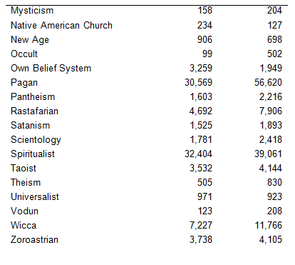 Census 2011 – Any other religion? |