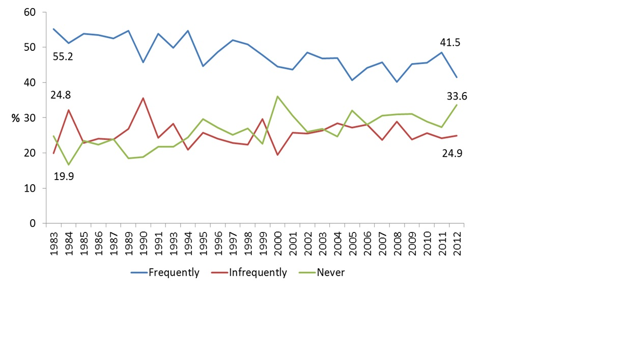 Figure 1: Frequency of attendance at religious services amongst Catholics, 1983-2012