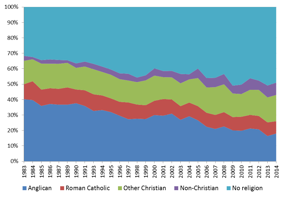 Exploring religious data in the british social attitudes 2014 survey new picture altavistaventures Images