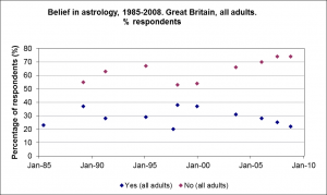 Belief-in-Astrology-by-Sex-1985-2008
