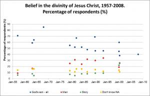 Belief-in-Divinity-Jesus-Christ-1957-2008