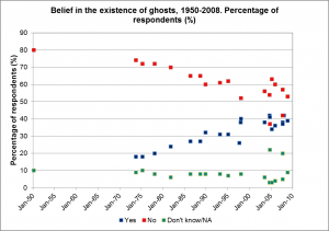 Belief-in-Existence-of-Ghosts-1950-2008