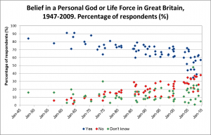 Belief-in-God-or-Life-Force