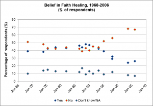 Belief-in-faith-healing-1968-2006