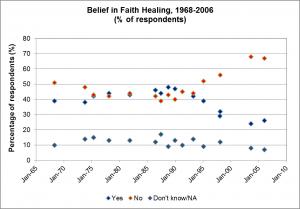 Belief-in-faith-healing-1968-2006