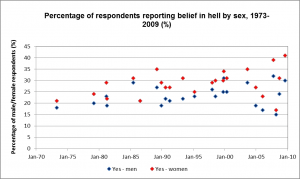 Belief-in-hell-by-sex-1968-2009