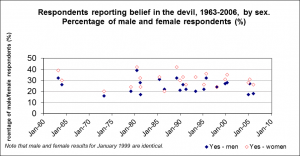 Belief-in-the-Devil-by-sex
