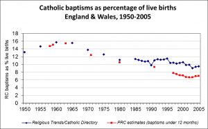 Catholic-baptisms