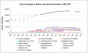 Church-Buildings-Britain-1801-1971