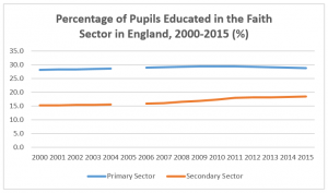 Education-English-Faith-Sector-2000-2015