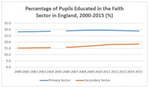 Education-English-Faith-Sector-2000-2015