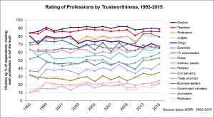 Rating-of-Profession-by-Trustworthiness