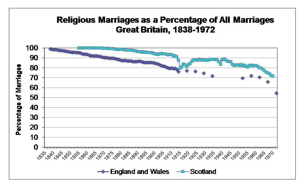 Religious and civil marriages in britain 1838 1972 british religious and civil marriages in britain 1838 1972 thecheapjerseys Choice Image