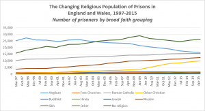 Religious-Population-in-EW-Prisons-1997-2015-Numbers