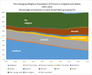Religious-Population-in-EW-Prisons-1997-2015-Percentages