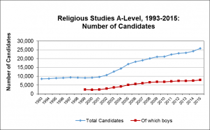 Religious-Studies-A-Level-Students-1993-2015