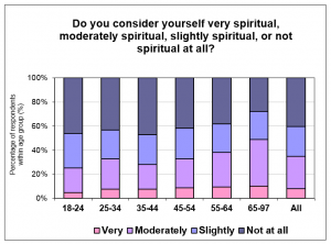 Spirituality-by-Age