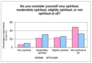 Spirituality-by-Sex