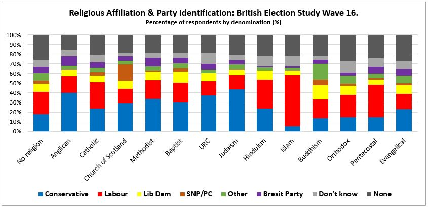 Party-preference-by-denomination-graph-M